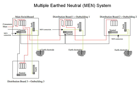 Multiple Earthed Neutrals  MENs